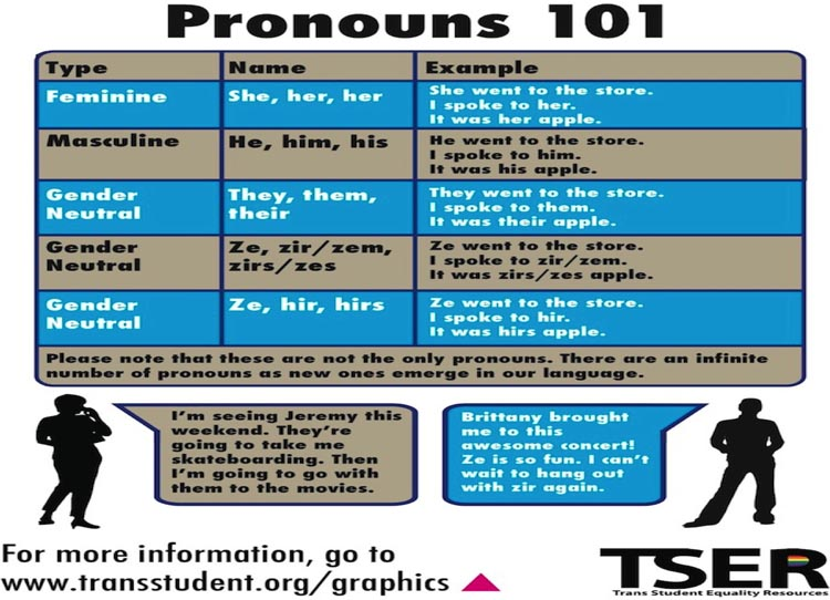 I am very well aware of the correct gender-specific pronouns to use - it's remembering to use them that is hard